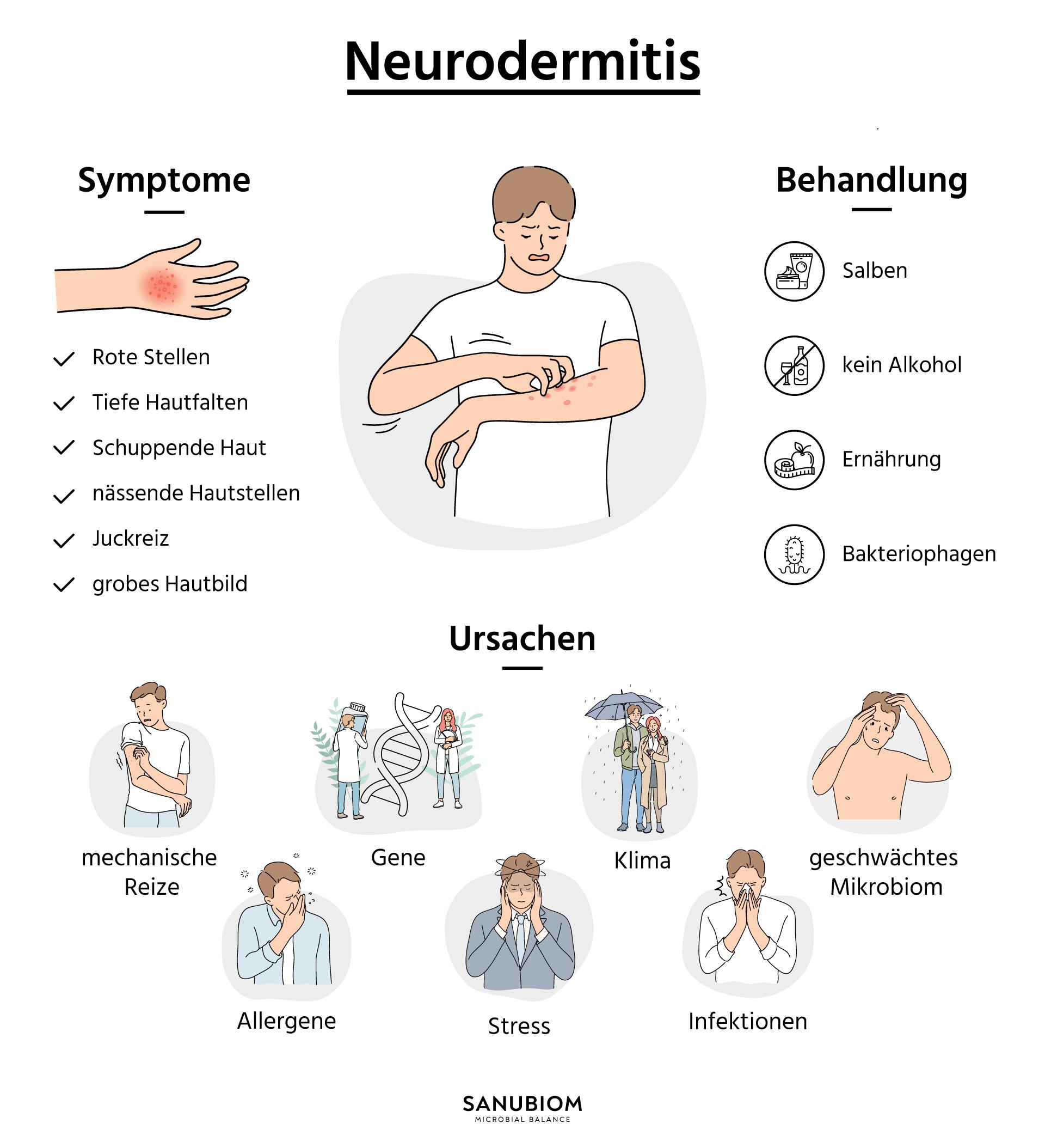 Leitsymptome bei Neurodermitis treten bei Betroffenen verschiedener Altersgruppen in vergleichbarer Form auf