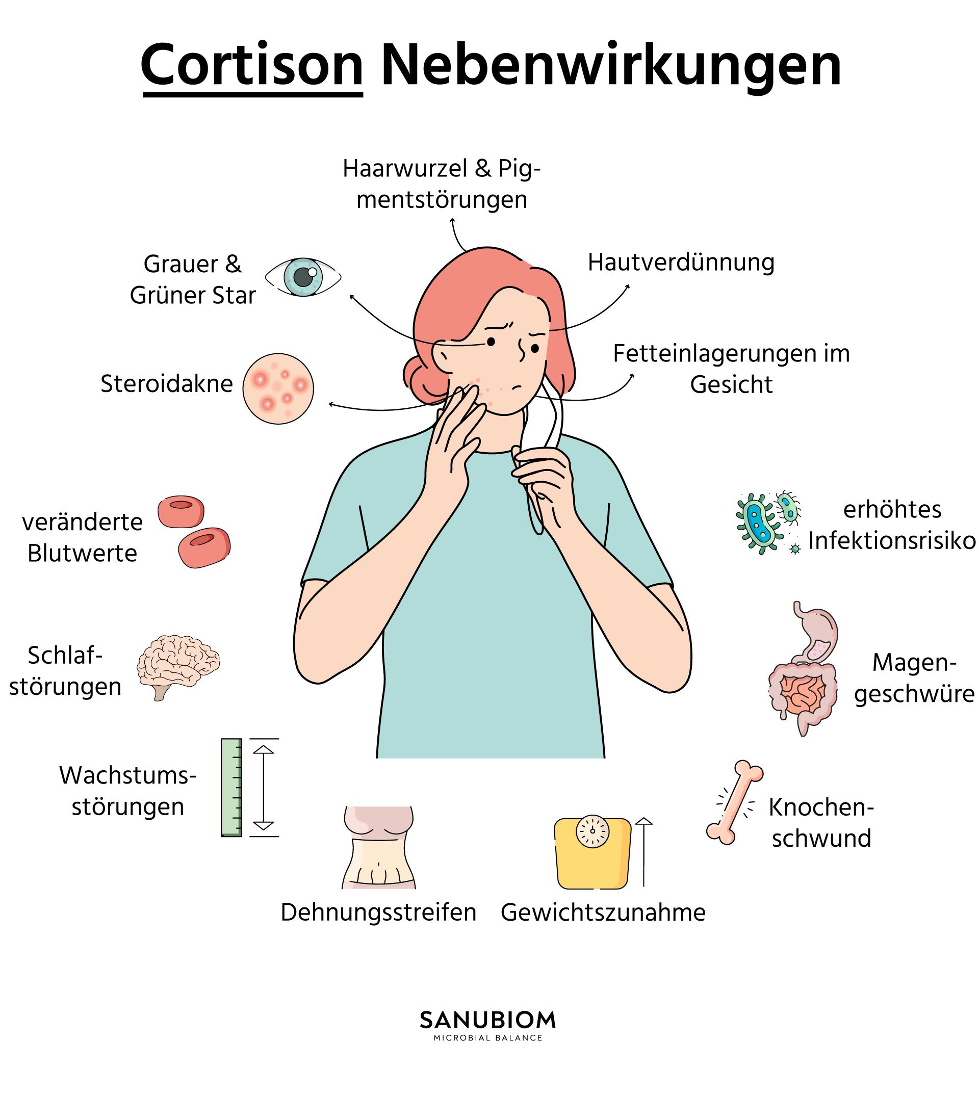 Nebenwirkungen von Cortison